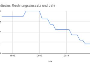 Höchstzinssatz Rechnungszins Garantiezins